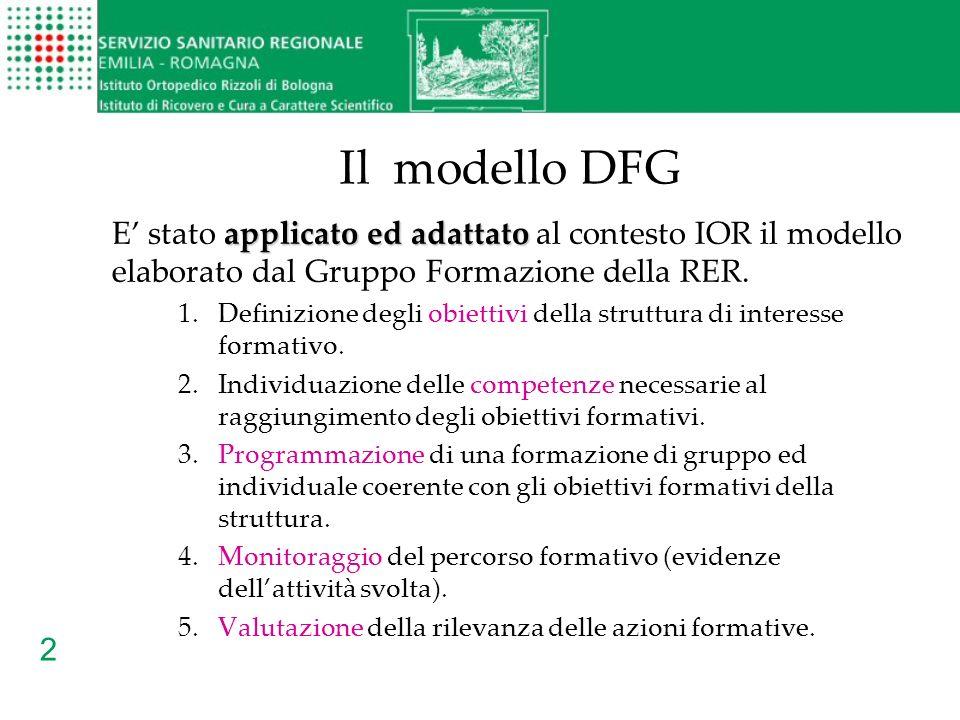 2 Il modello DFG applicato ed adattato E stato applicato ed adattato al contesto IOR il modello elaborato dal Gruppo Formazione della RER. 1.Definizio