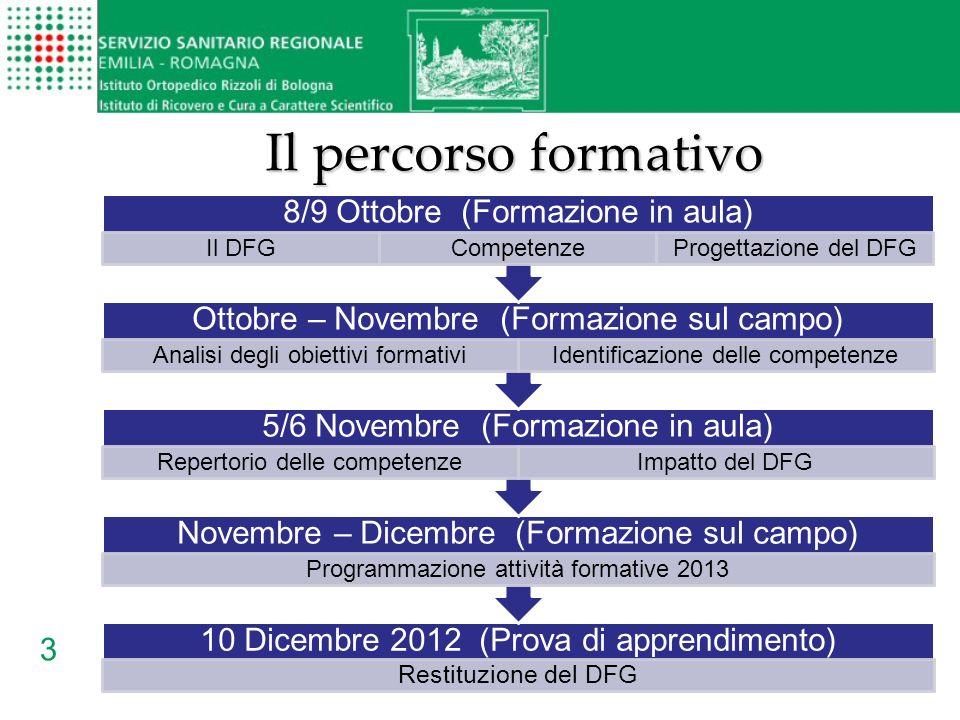3 Il percorso formativo 10 Dicembre 2012 (Prova di apprendimento) Restituzione del DFG Novembre – Dicembre (Formazione sul campo) Programmazione attiv