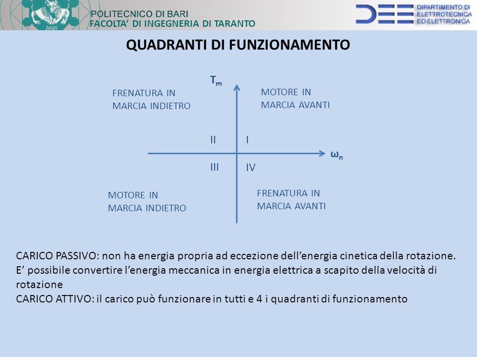 FACOLTA DI INGEGNERIA DI TARANTO QUADRANTI DI FUNZIONAMENTO CARICO PASSIVO: non ha energia propria ad eccezione dellenergia cinetica della rotazione.
