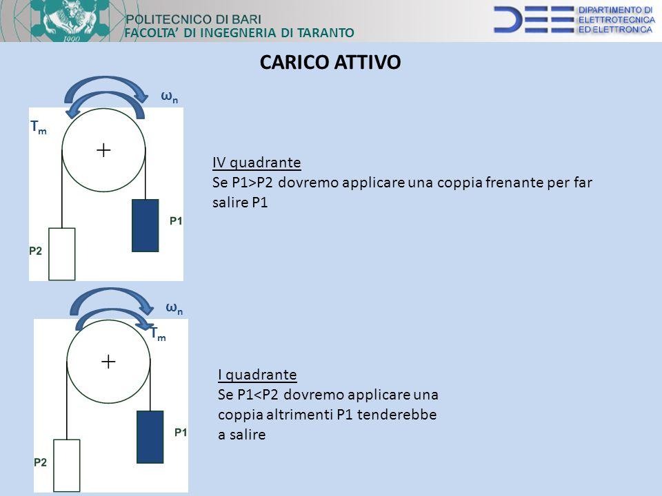 IV quadrante Se P1>P2 dovremo applicare una coppia frenante per far salire P1 TmTm ωnωn FACOLTA DI INGEGNERIA DI TARANTO CARICO ATTIVO I quadrante Se