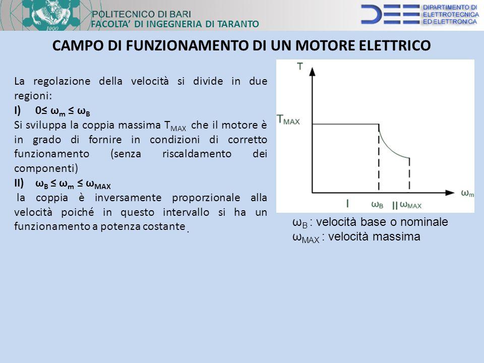 FACOLTA DI INGEGNERIA DI TARANTO CAMPO DI FUNZIONAMENTO DI UN MOTORE ELETTRICO ω B : velocità base o nominale ω MAX : velocità massima La regolazione