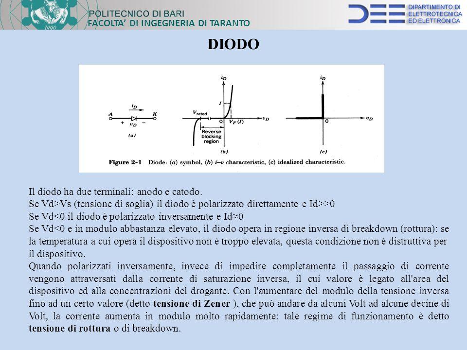 FACOLTA DI INGEGNERIA DI TARANTO DIODO Il diodo ha due terminali: anodo e catodo. Se Vd>Vs (tensione di soglia) il diodo è polarizzato direttamente e