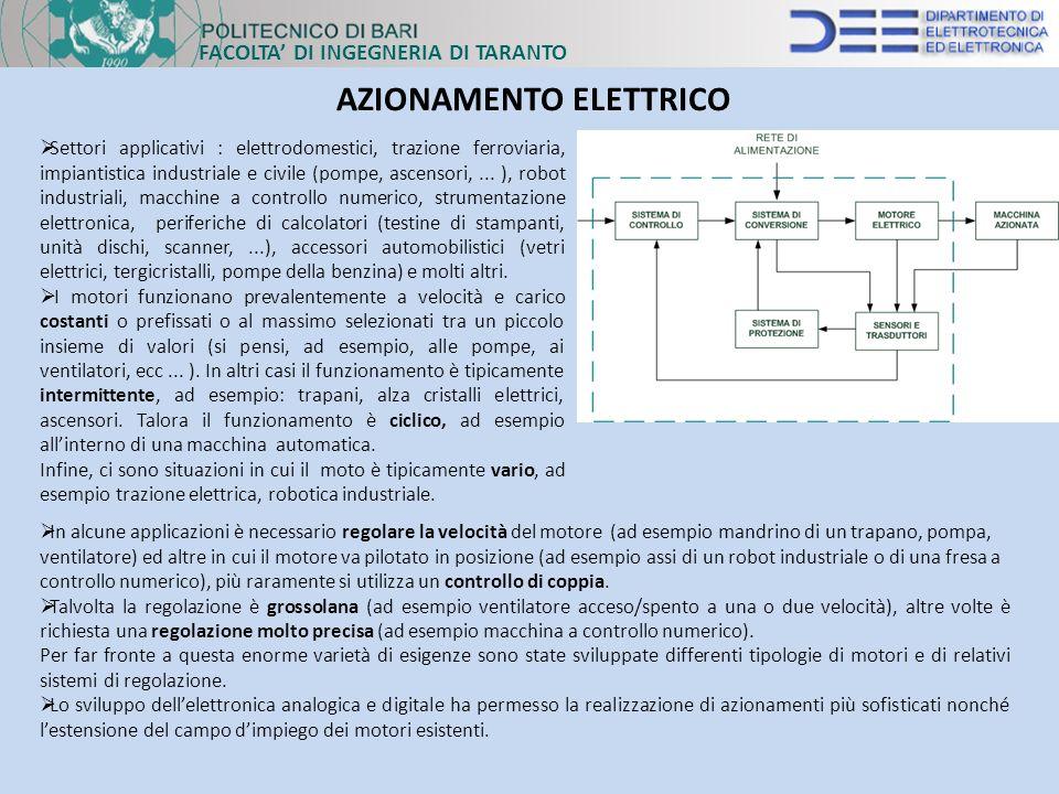 FACOLTA DI INGEGNERIA DI TARANTO AZIONAMENTO ELETTRICO Settori applicativi : elettrodomestici, trazione ferroviaria, impiantistica industriale e civil
