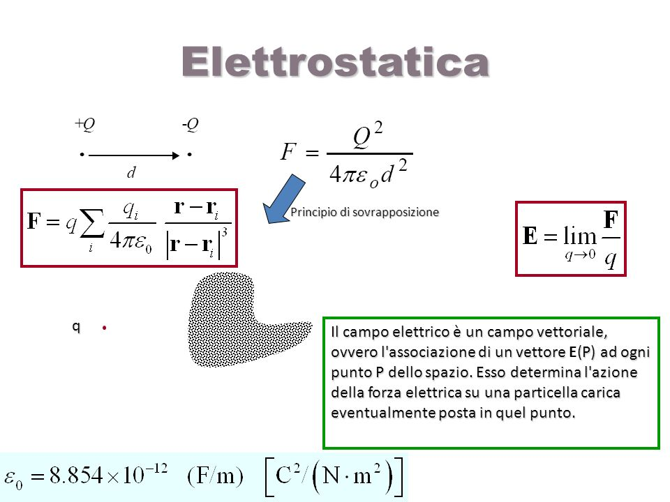 Elettrostatica q Il campo elettrico è un campo vettoriale, ovvero l'associazione di un vettore (P) ad ogni punto P dello spazio. Esso determina l'azio