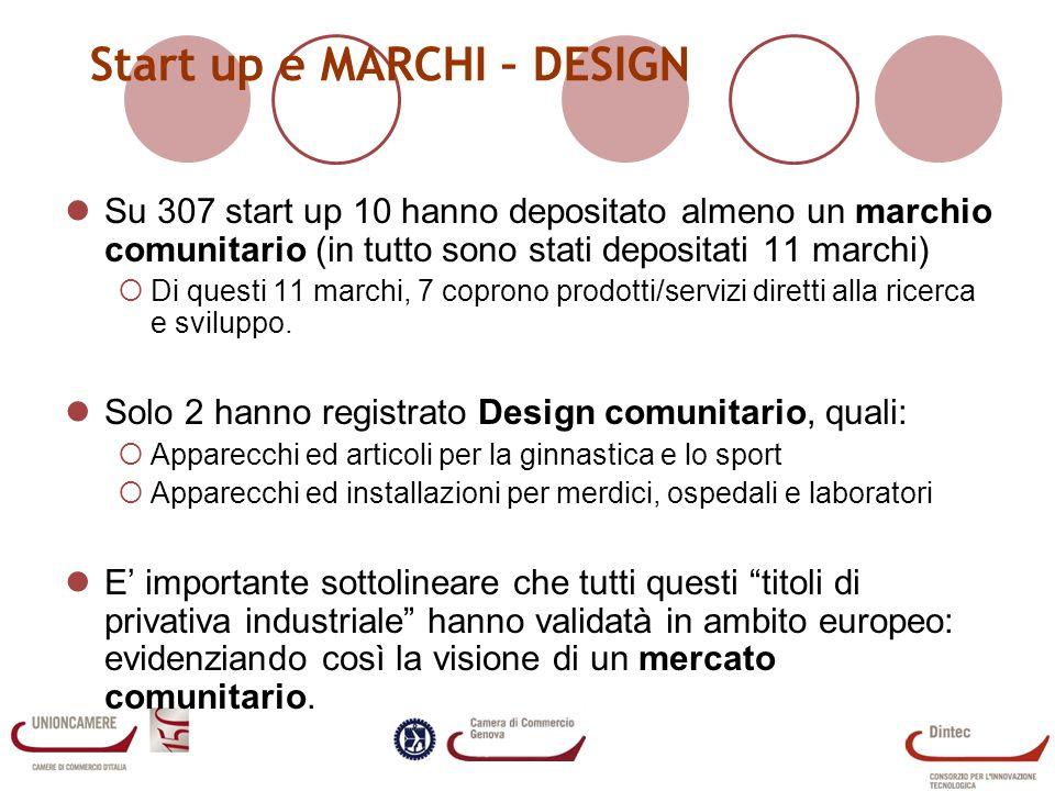 Start up e MARCHI – DESIGN Su 307 start up 10 hanno depositato almeno un marchio comunitario (in tutto sono stati depositati 11 marchi) Di questi 11 marchi, 7 coprono prodotti/servizi diretti alla ricerca e sviluppo.
