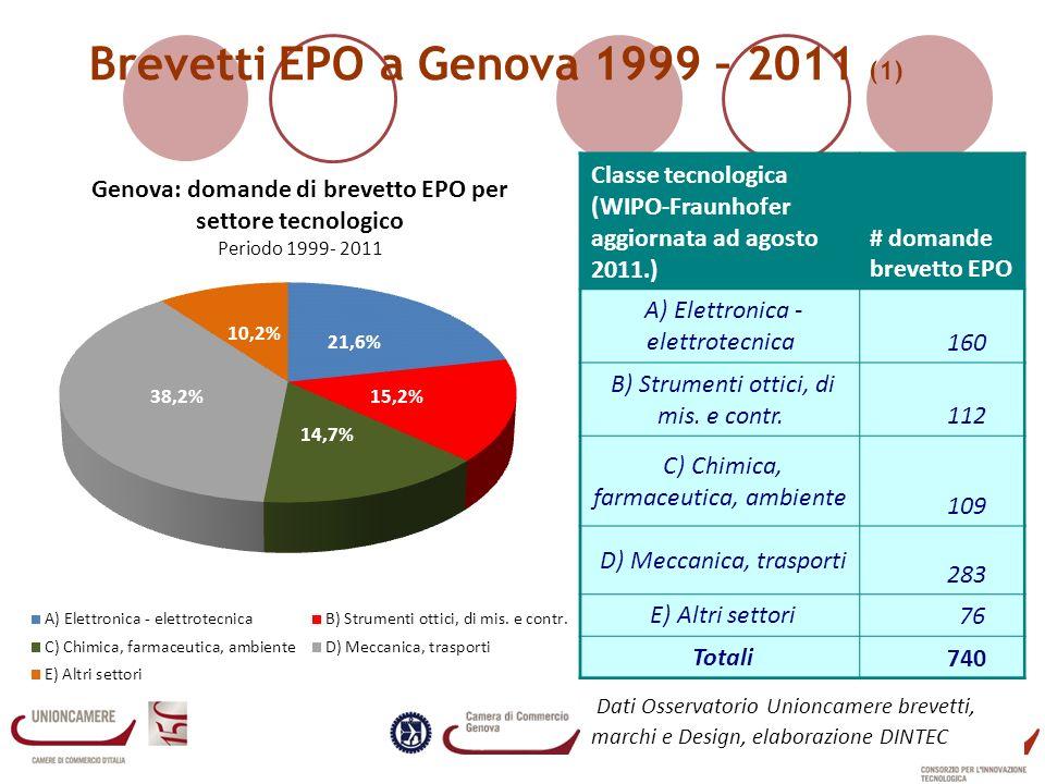 Brevetti EPO a Genova 1999 – 2011 (1) Classe tecnologica (WIPO-Fraunhofer aggiornata ad agosto 2011.) # domande brevetto EPO A) Elettronica - elettrotecnica 160 B) Strumenti ottici, di mis.