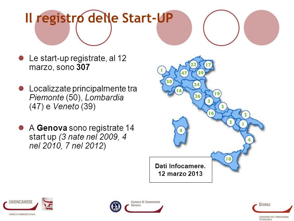 Il registro delle Start-UP Attualmente sono registrate 307 start-up Localizzate principalmente tra Piemonte (50), Lombardia (47) e Veneto (39) A Genova sono registrate 14 start up (3 nate nel 2009, 4 nel 2010, 7 nel 2012) Settore Numero di Start UP Software ed informatica80 Ricerca e Sviluppo, attivit à scientifiche e tecniche80 Industria - manifattura61 Architettura ed Ingegneria23 Attivit à e servizi di informazione, Editoria, Marketing e Pubblicit à 20 Commercio10 Consulenza10 Magazzino e supporto trasporti3 Area Ambiente ed Energia3 Altro17 Totale307 Dati infocamere elaborazione Dintec