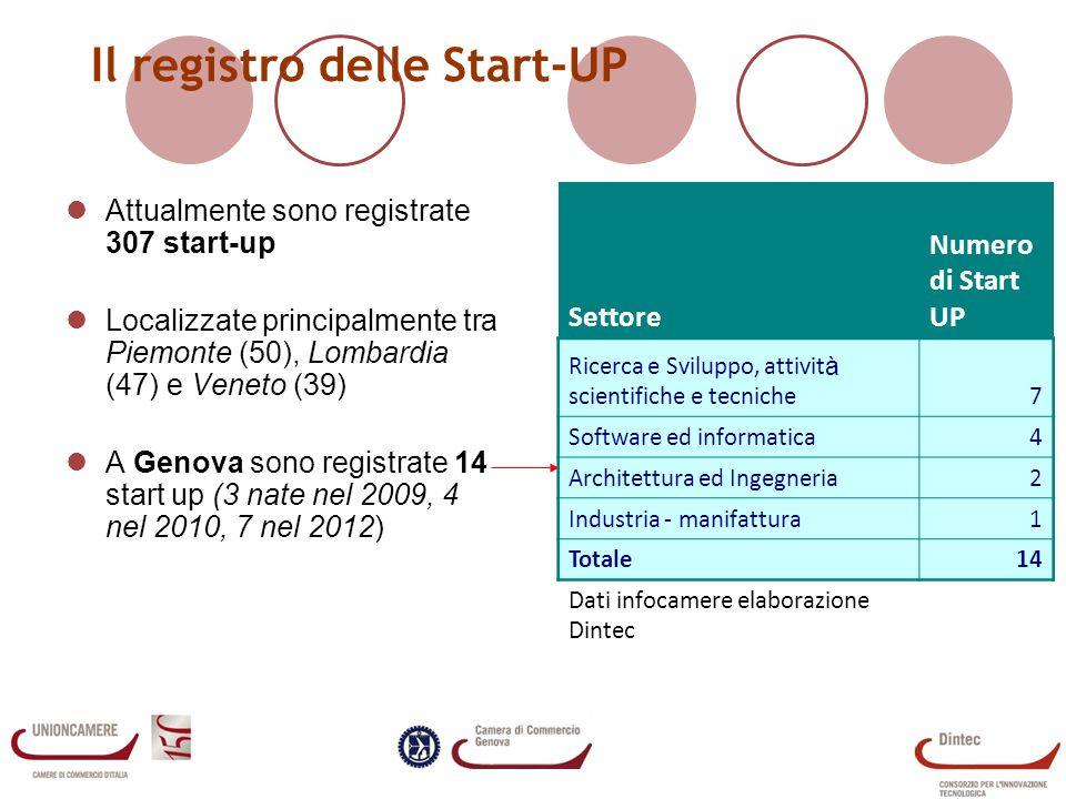 Il registro delle Start-UP Attualmente sono registrate 307 start-up Localizzate principalmente tra Piemonte (50), Lombardia (47) e Veneto (39) A Genova sono registrate 14 start up (3 nate nel 2009, 4 nel 2010, 7 nel 2012) Settore Numero di Start UP Ricerca e Sviluppo, attivit à scientifiche e tecniche7 Software ed informatica4 Architettura ed Ingegneria2 Industria - manifattura1 Totale14 Dati infocamere elaborazione Dintec