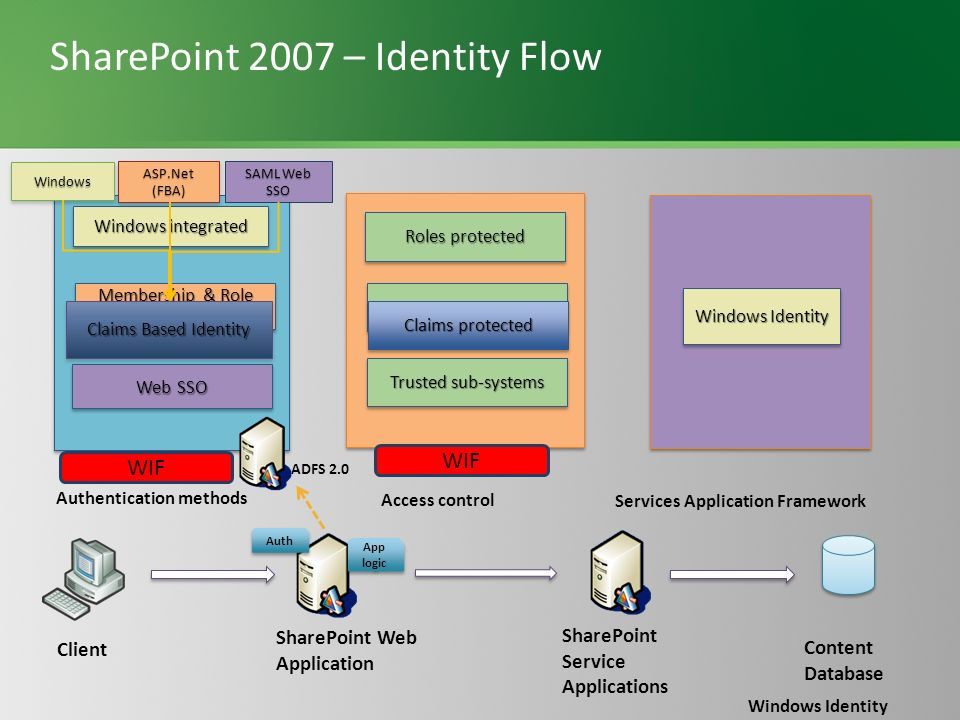 SharePoint 2007 – Identity Flow Authentication methods SharePoint Web Application Windows integrated Membership & Role Providers Web SSO Access control Roles protected Anonymous access Windows Identity SharePoint Service Applications Content Database Trusted sub-systems Client Claims protected ADFS 2.0 Auth App logic Windows Identity Services Application Framework WindowsWindows ASP.Net (FBA) Claims Based Identity SAML Web SSO WIF