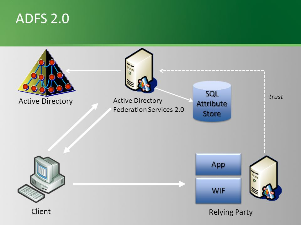 ADFS 2.0 WIFWIF AppApp trust Relying Party Client Active Directory Federation Services 2.0 Active Directory SQLAttributeStoreSQLAttributeStore
