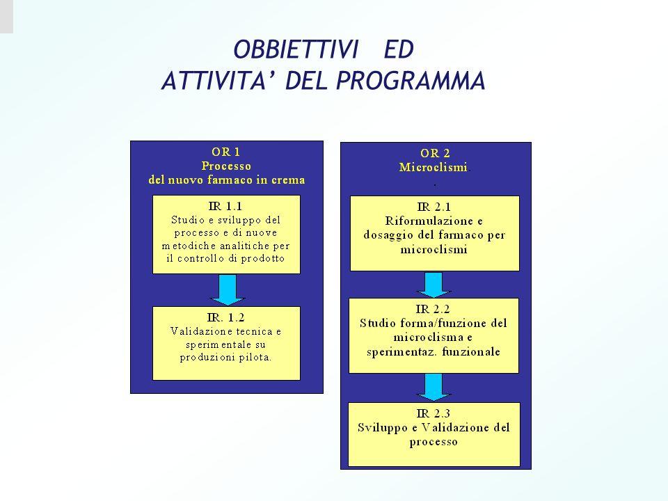 OBBIETTIVI ED ATTIVITA DEL PROGRAMMA