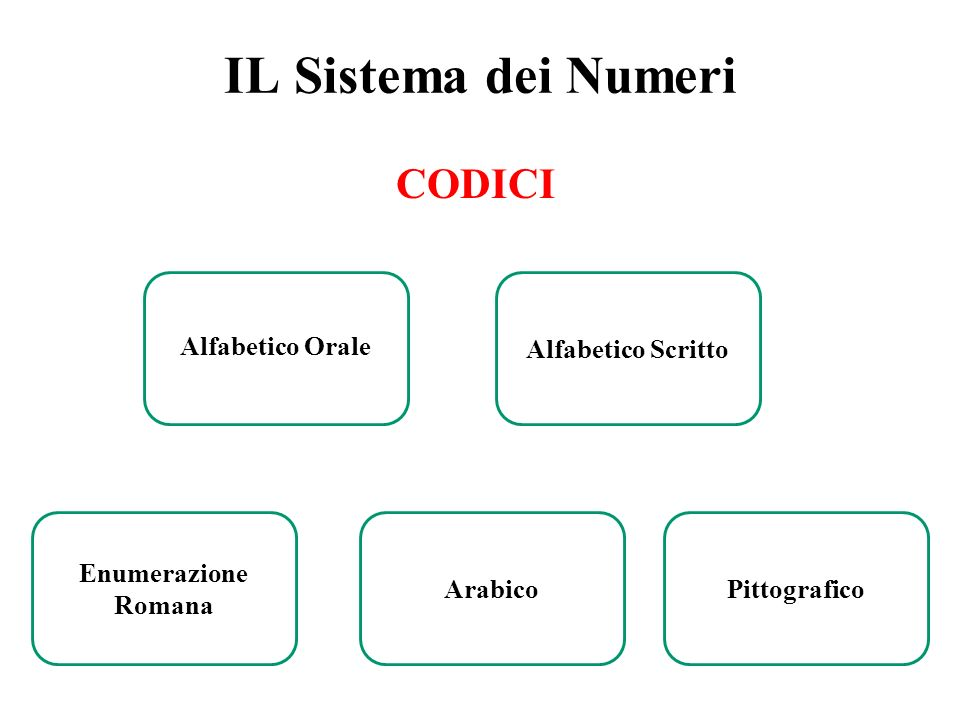 IL Sistema dei Numeri Alfabetico Orale Alfabetico Scritto Enumerazione Romana ArabicoPittografico CODICI