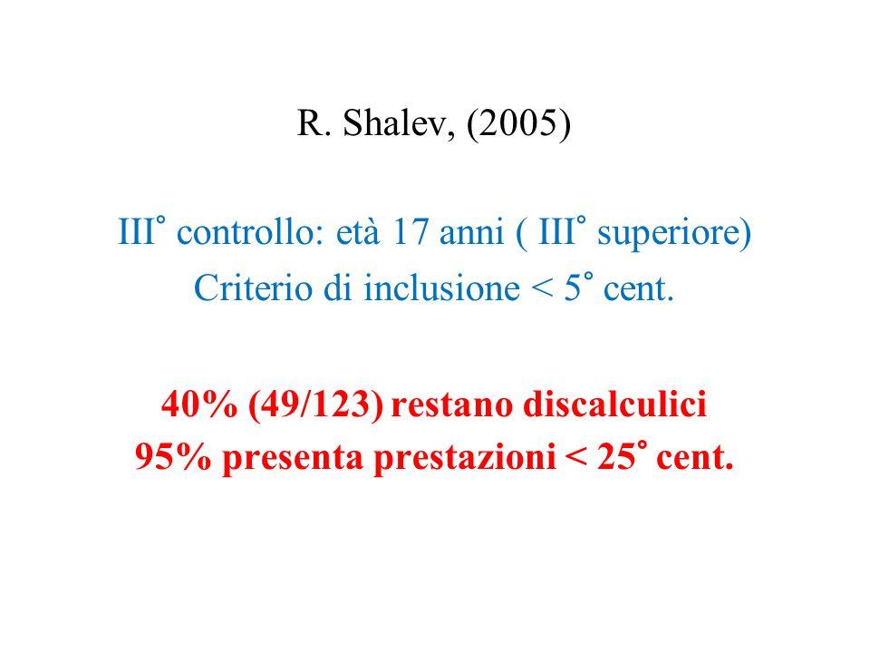 R. Shalev, (2005) III° controllo: età 17 anni ( III° superiore) Criterio di inclusione < 5° cent. 40% (49/123) restano discalculici 95% presenta prest