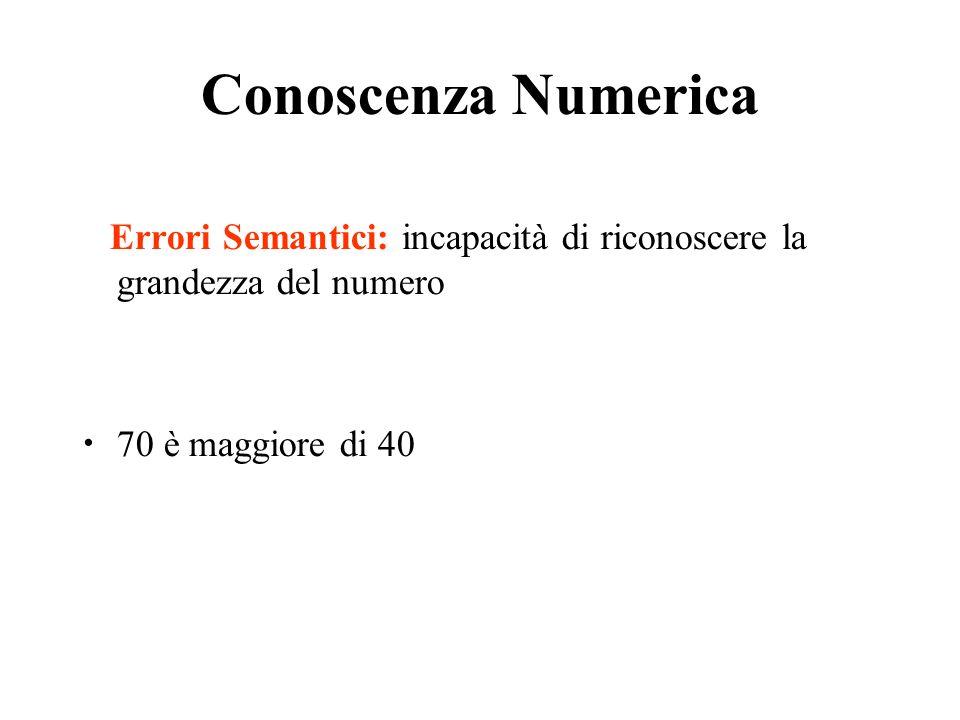 Conoscenza Numerica Errori Semantici: incapacità di riconoscere la grandezza del numero 70 è maggiore di 40