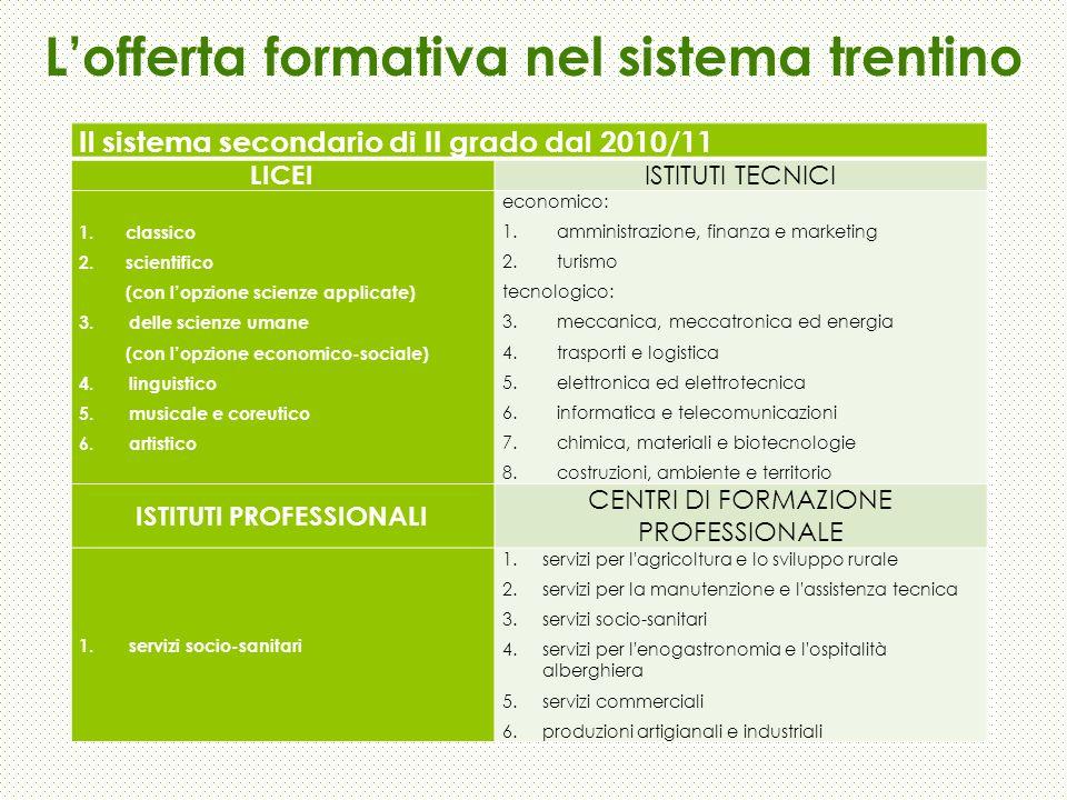Lofferta formativa nel sistema trentino Il sistema secondario di II grado dal 2010/11 LICEI ISTITUTI TECNICI 1. classico 2. scientifico (con lopzione