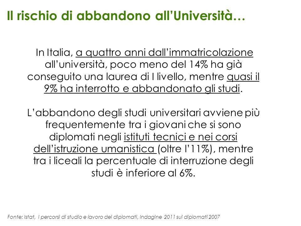 Fonte: Istat, I percorsi di studio e lavoro dei diplomati, Indagine 2011 sui diplomati 2007 Il rischio di abbandono allUniversità… In Italia, a quattr
