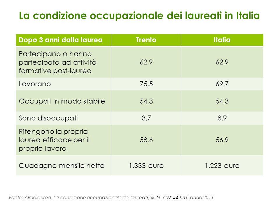 Fonte: Almalaurea, La condizione occupazionale dei laureati, %, N=609; 44.931, anno 2011 La condizione occupazionale dei laureati in Italia Dopo 3 ann