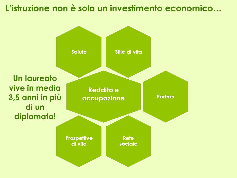 Listruzione non è solo un investimento economico… Stile di vitaSalute Reddito e occupazione Partner Rete sociale Prospettive di vita Un laureato vive