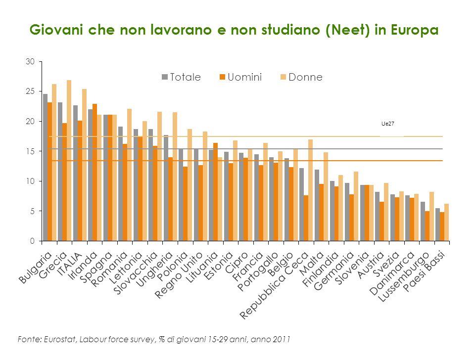 Giovani che non lavorano e non studiano (Neet) in Europa Fonte: Eurostat, Labour force survey, % di giovani 15-29 anni, anno 2011