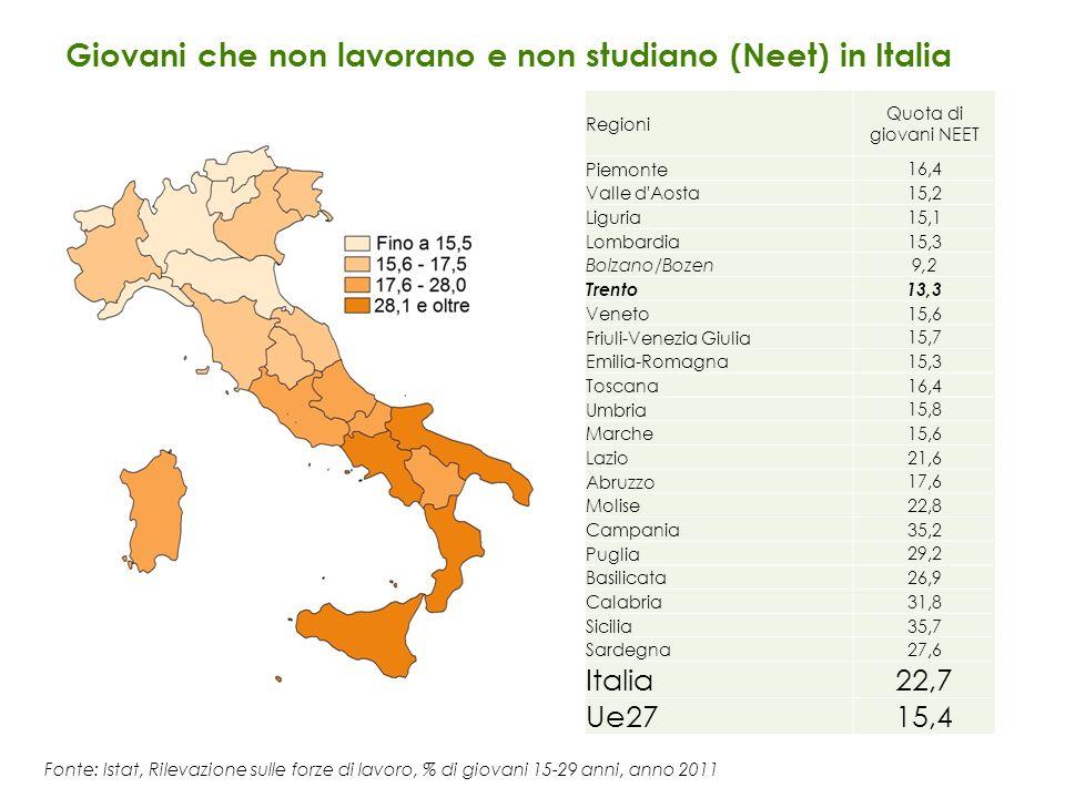 Regioni Quota di giovani NEET Piemonte 16,4 Valle d'Aosta 15,2 Liguria 15,1 Lombardia 15,3 Bolzano/Bozen 9,2 Trento 13,3 Veneto 15,6 Friuli-Venezia Gi