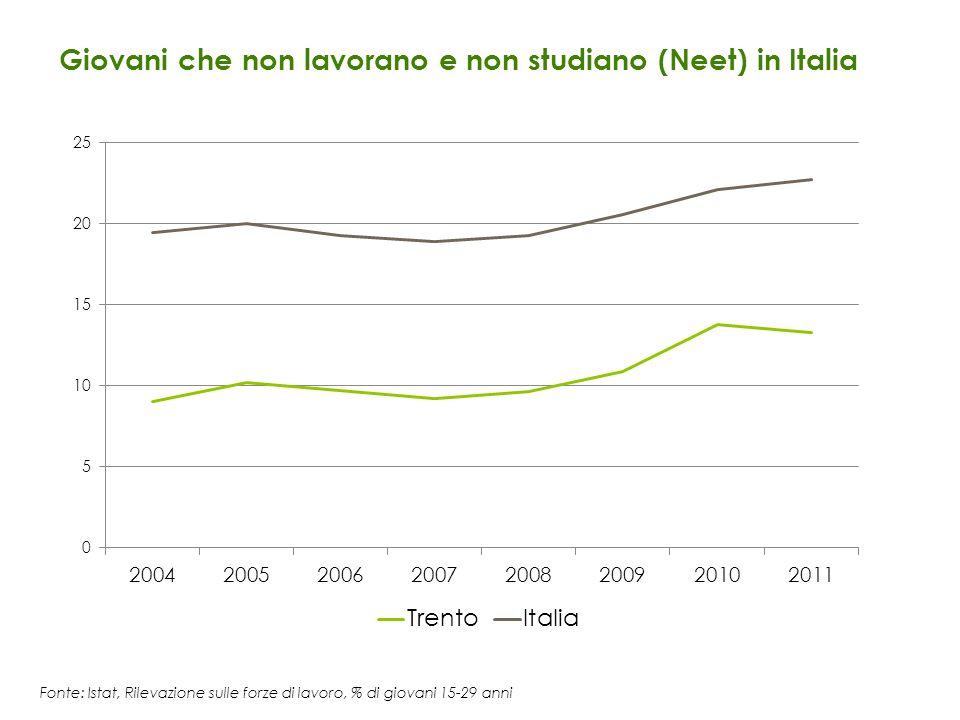 Giovani che non lavorano e non studiano (Neet) in Italia Fonte: Istat, Rilevazione sulle forze di lavoro, % di giovani 15-29 anni