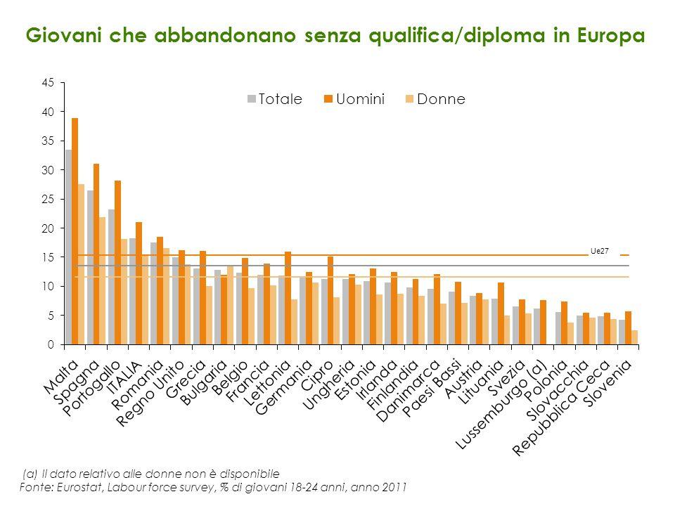 (a) Il dato relativo alle donne non è disponibile Fonte: Eurostat, Labour force survey, % di giovani 18-24 anni, anno 2011 Giovani che abbandonano sen