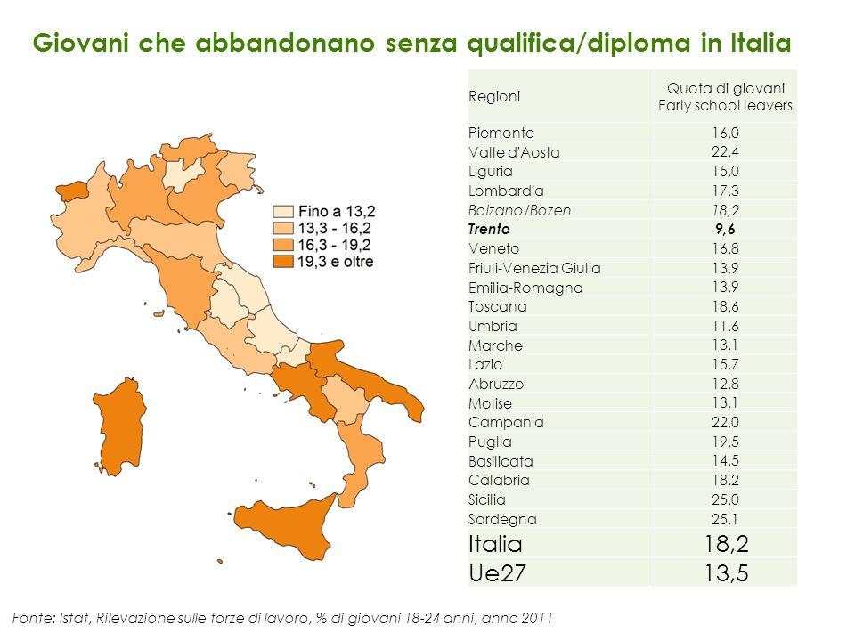 Regioni Quota di giovani Early school leavers Piemonte 16,0 Valle d'Aosta 22,4 Liguria 15,0 Lombardia 17,3 Bolzano/Bozen 18,2 Trento 9,6 Veneto 16,8 F
