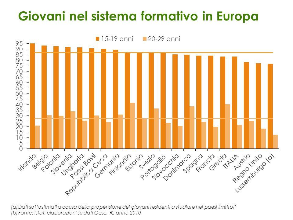 Giovani nel sistema formativo in Europa (a)Dati sottostimati a causa della propensione dei giovani residenti a studiare nei paesi limitrofi (b)Fonte: