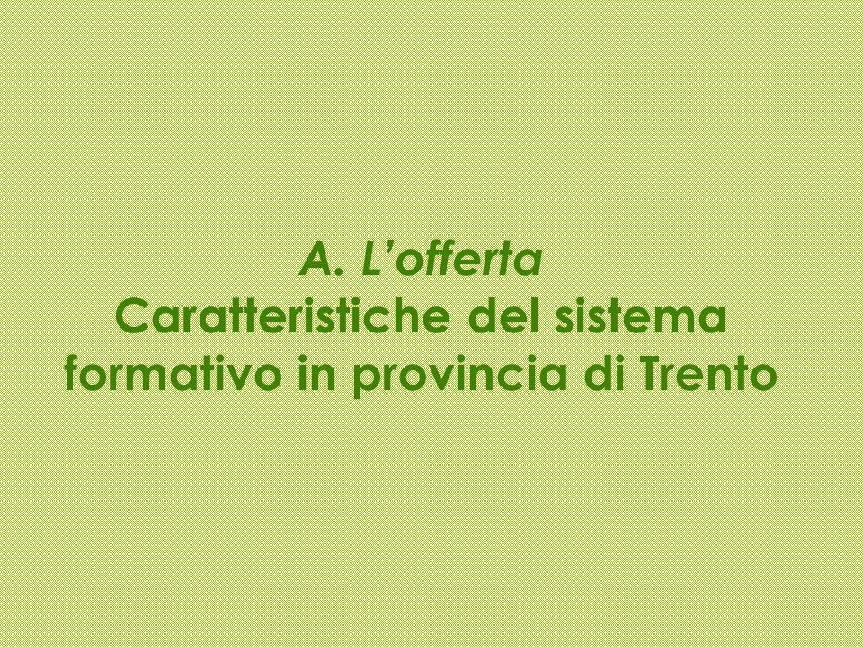 Fonte: Rapporto Opes 2011 Giovani transitati allUniversità in Trentino