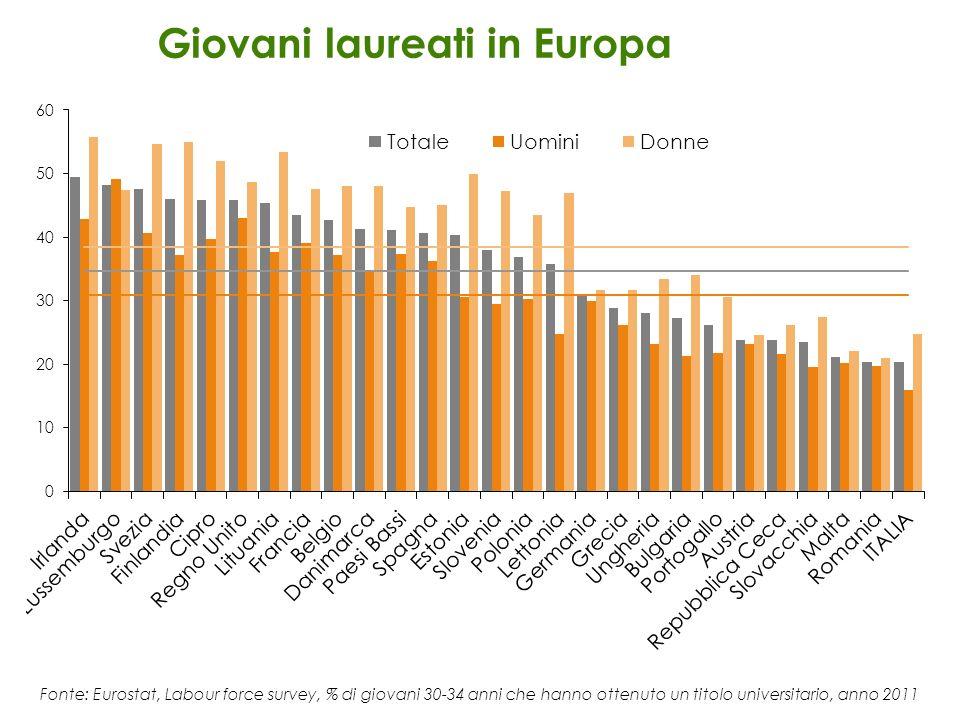 Giovani laureati in Europa Fonte: Eurostat, Labour force survey, % di giovani 30-34 anni che hanno ottenuto un titolo universitario, anno 2011