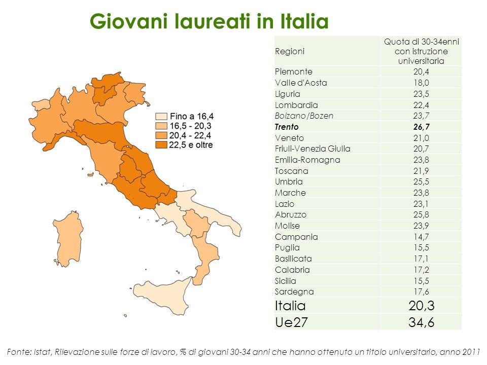 Regioni Quota di 30-34enni con istruzione universitaria Piemonte20,4 Valle d'Aosta18,0 Liguria23,5 Lombardia22,4 Bolzano/Bozen23,7 Trento26,7 Veneto21