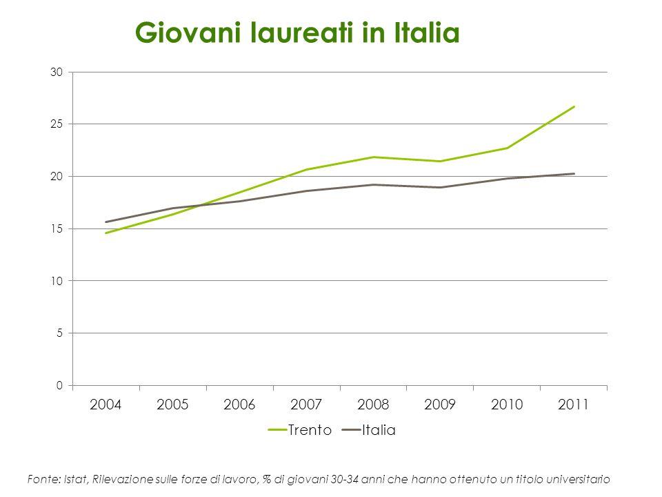Giovani laureati in Italia Fonte: Istat, Rilevazione sulle forze di lavoro, % di giovani 30-34 anni che hanno ottenuto un titolo universitario