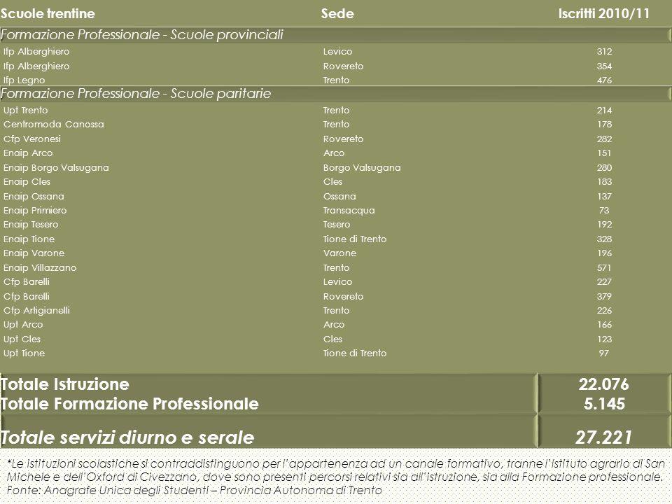 Scuole trentineSedeIscritti 2010/11 Formazione Professionale - Scuole provinciali Ifp AlberghieroLevico312 Ifp AlberghieroRovereto354 Ifp LegnoTrento4