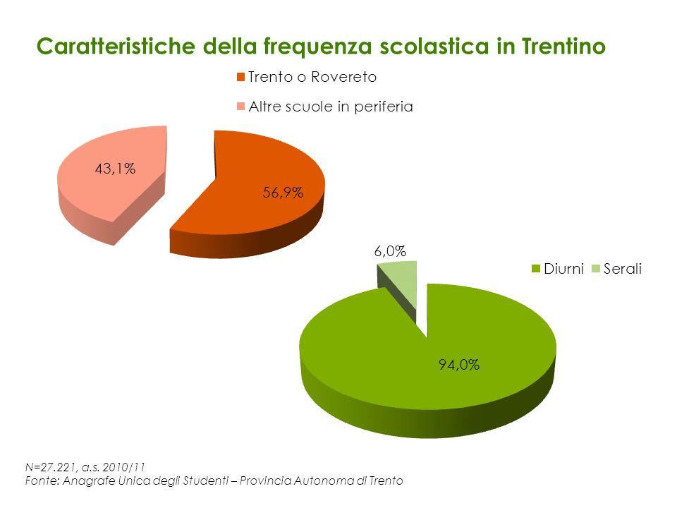 N=27.221, a.s. 2010/11 Fonte: Anagrafe Unica degli Studenti – Provincia Autonoma di Trento Caratteristiche della frequenza scolastica in Trentino