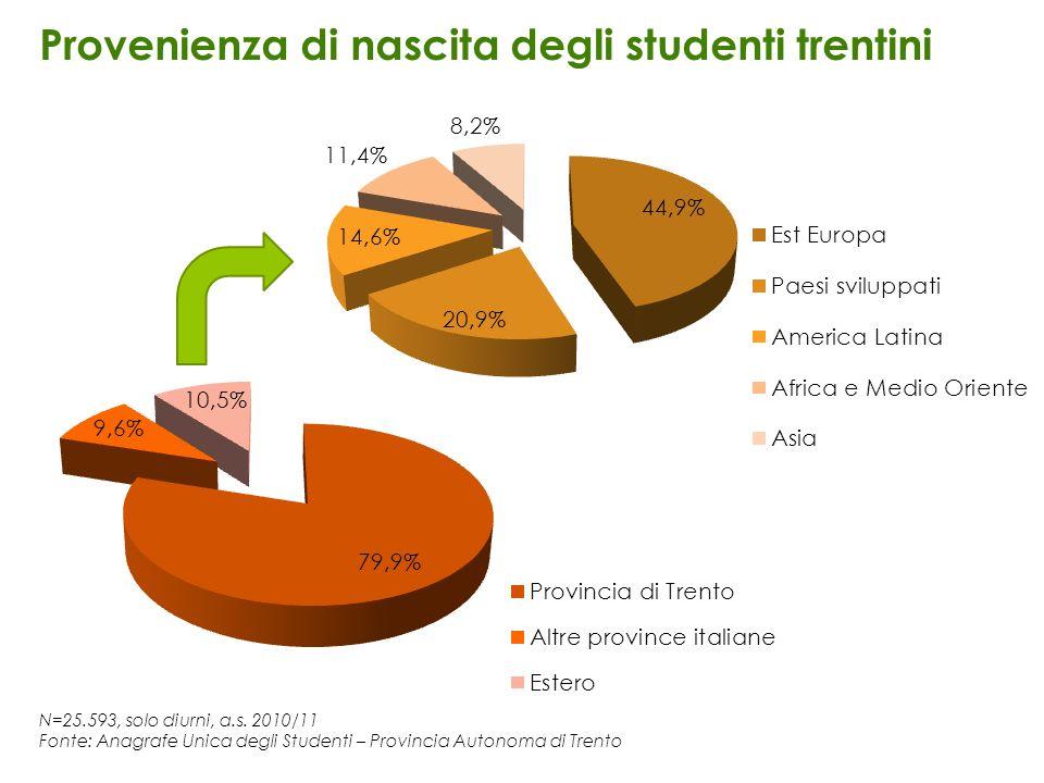 N=25.593, solo diurni, a.s. 2010/11 Fonte: Anagrafe Unica degli Studenti – Provincia Autonoma di Trento Provenienza di nascita degli studenti trentini