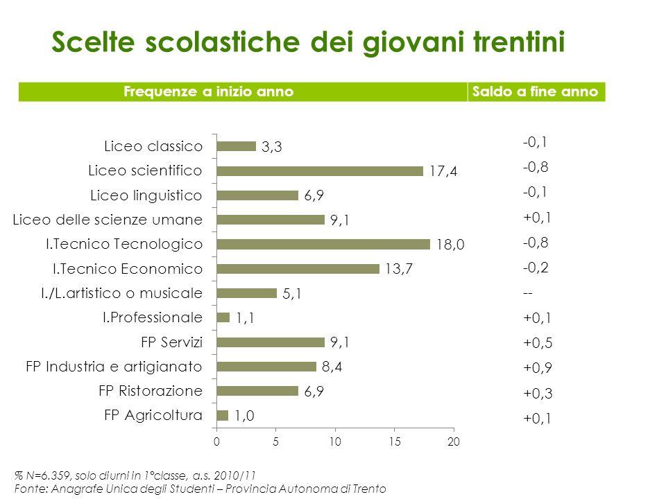 % N=6.359, solo diurni in 1°classe, a.s. 2010/11 Fonte: Anagrafe Unica degli Studenti – Provincia Autonoma di Trento Scelte scolastiche dei giovani tr