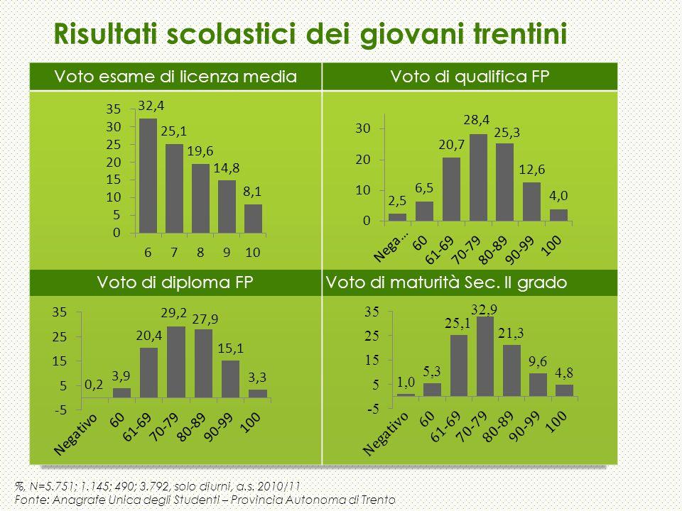 %, N=5.751; 1.145; 490; 3.792, solo diurni, a.s. 2010/11 Fonte: Anagrafe Unica degli Studenti – Provincia Autonoma di Trento Risultati scolastici dei
