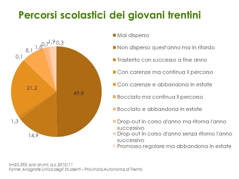 N=25.593, solo diurni, a.s. 2010/11 Fonte: Anagrafe Unica degli Studenti – Provincia Autonoma di Trento Percorsi scolastici dei giovani trentini