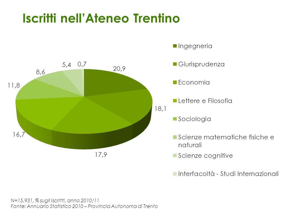 N=15.931, % sugli iscritti, anno 2010/11 Fonte: Annuario Statistico 2010 – Provincia Autonoma di Trento Iscritti nellAteneo Trentino