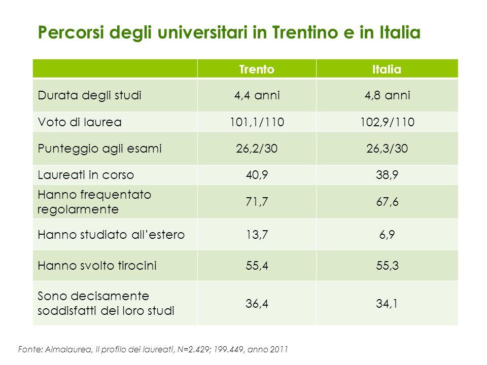 Fonte: Almalaurea, Il profilo dei laureati, N=2.429; 199.449, anno 2011 Percorsi degli universitari in Trentino e in Italia TrentoItalia Durata degli