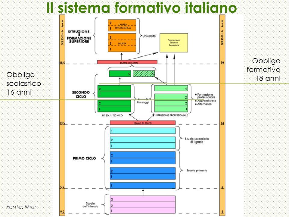 Il sistema formativo italiano Fonte: Miur Obbligo scolastico 16 anni Obbligo formativo 18 anni LICEO /I. TECNICO