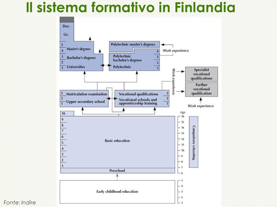 Fonte: Indire Il sistema formativo in Finlandia