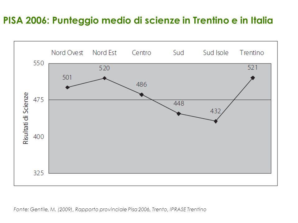 PISA 2006: Punteggio medio di scienze in Trentino e in Italia Fonte: Gentile, M. (2009), Rapporto provinciale Pisa 2006, Trento, IPRASE Trentino. Font