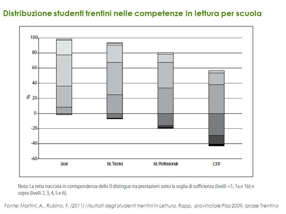 Distribuzione studenti trentini nelle competenze in lettura per scuola Fonte: Martini, A., Rubino, F. (2011) I risultati degli studenti trentini in Le