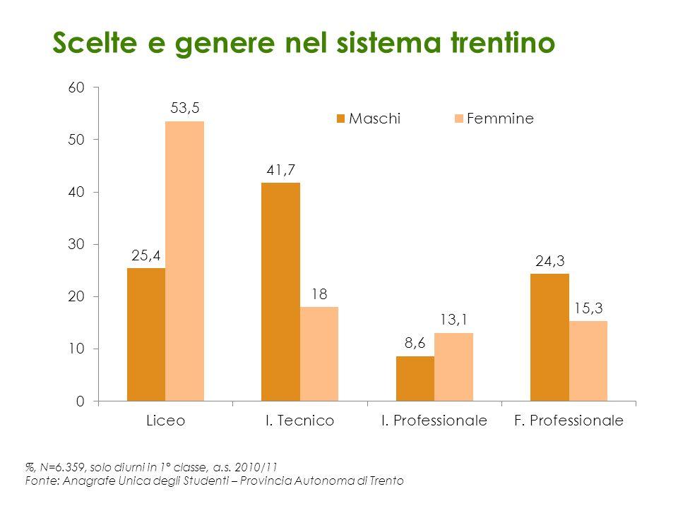 %, N=6.359, solo diurni in 1° classe, a.s. 2010/11 Fonte: Anagrafe Unica degli Studenti – Provincia Autonoma di Trento Scelte e genere nel sistema tre