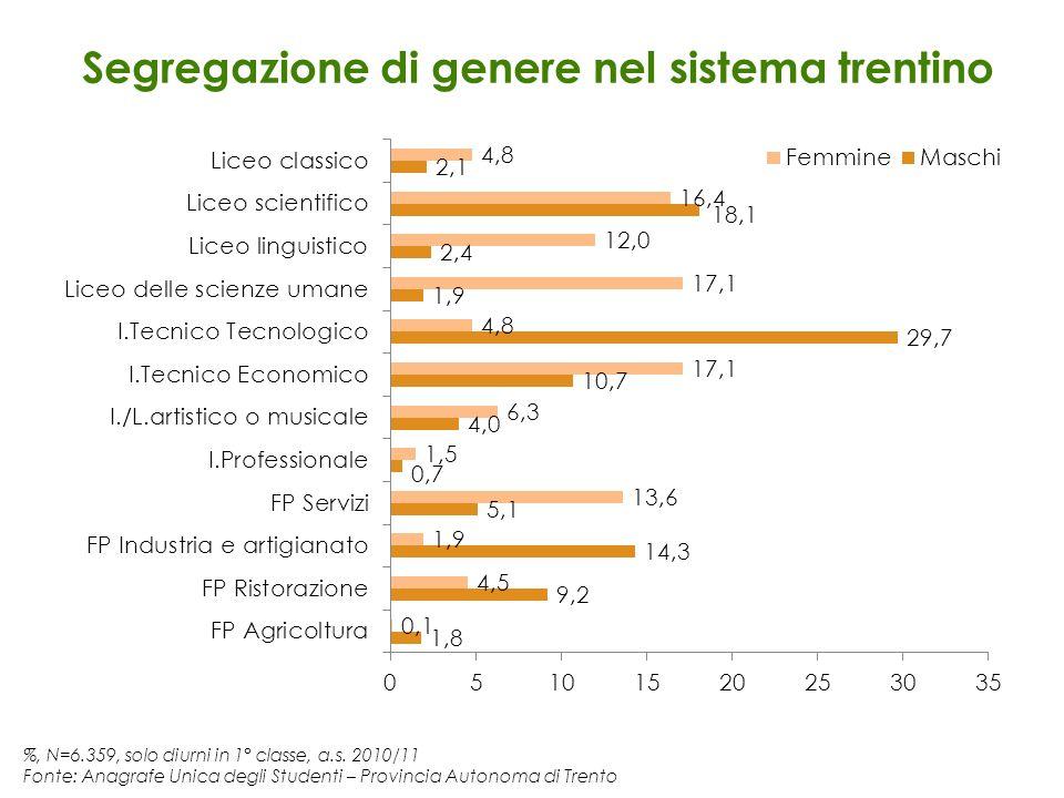 %, N=6.359, solo diurni in 1° classe, a.s. 2010/11 Fonte: Anagrafe Unica degli Studenti – Provincia Autonoma di Trento Segregazione di genere nel sist