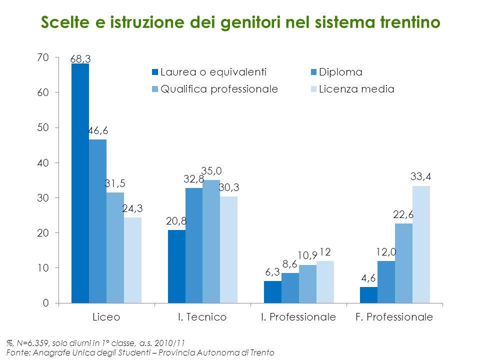 %, N=6.359, solo diurni in 1° classe, a.s. 2010/11 Fonte: Anagrafe Unica degli Studenti – Provincia Autonoma di Trento Scelte e istruzione dei genitor