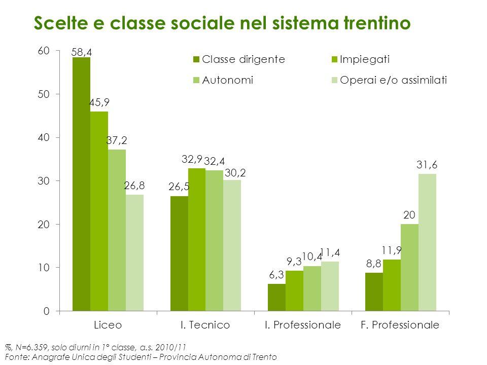 %, N=6.359, solo diurni in 1° classe, a.s. 2010/11 Fonte: Anagrafe Unica degli Studenti – Provincia Autonoma di Trento Scelte e classe sociale nel sis