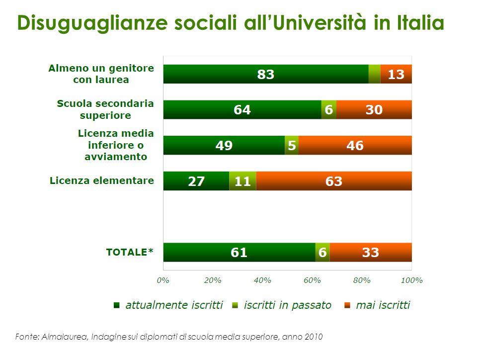 Fonte: Almalaurea, Indagine sui diplomati di scuola media superiore, anno 2010 Disuguaglianze sociali allUniversità in Italia Occupazione genitori: Cl
