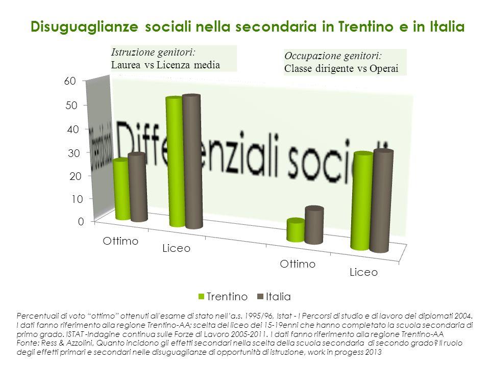 Percentuali di voto ottimo ottenuti all'esame di stato nella.s. 1995/96, Istat - I Percorsi di studio e di lavoro dei diplomati 2004. I dati fanno rif